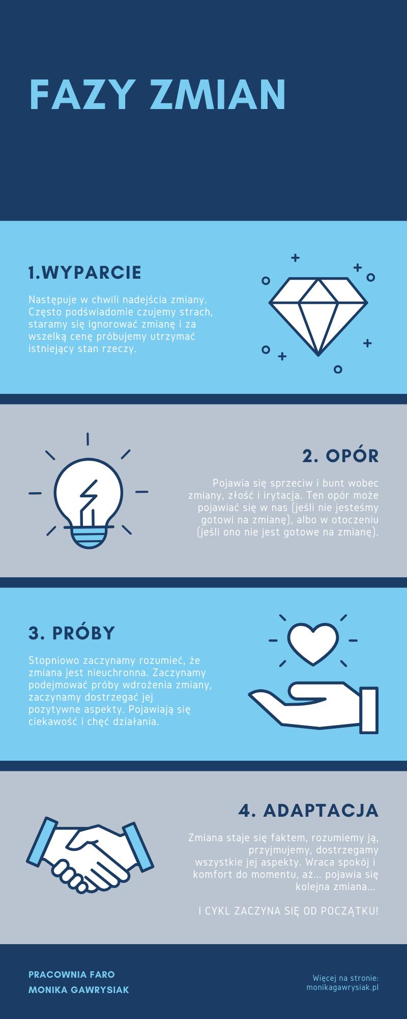 monika gawrysiak fazy zmian infografika - Jak radzić sobie zezmianami? Fazy zmian.