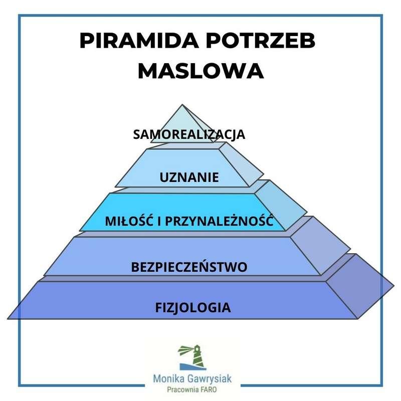 Piramida potrzeb Maslowa monikagawrysiak.pl  - Czym jest zdrowie?