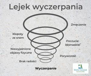 Lejek wyczerpania monikagawrysiak.pl  300x251 - Jak radzić sobie zwyczerpaniem iwypaleniem?